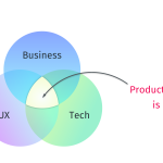 Product Manager is at the intersection of three circles: Technology, UI/UX and Business needs
